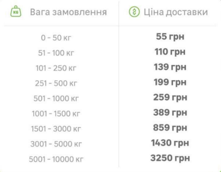 Правила доставки Леруа Мерлен в Києві 2021